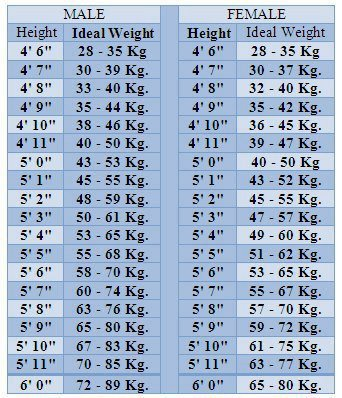The Ideal Human Body Weight Has Been A Topic Of Debate For Very Long Time Hundreds Formulas And Theories Have Invented Put To Test